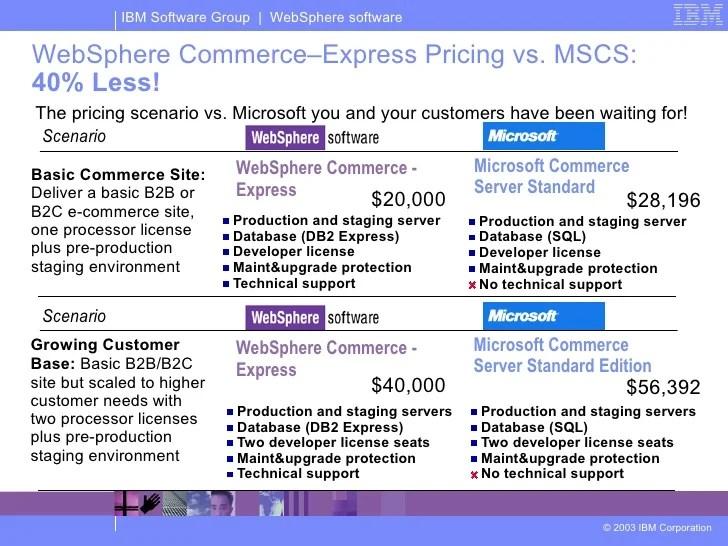 websphere commerce server sample resume