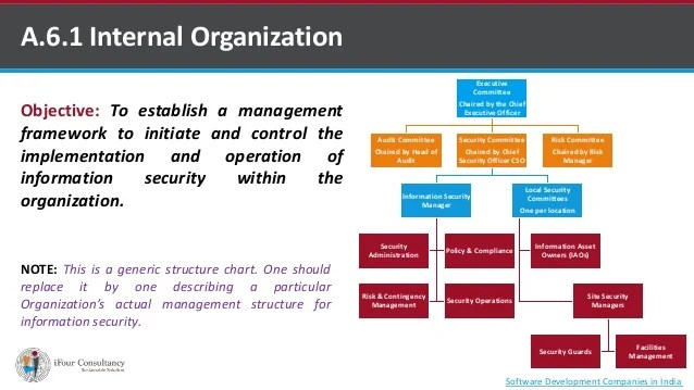 Organization of information security also rh informationsecurityichigenspot