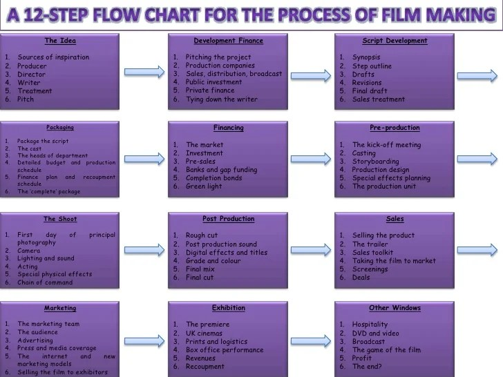 also  step flow chart for the process of film making rh slideshare