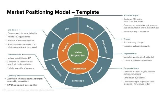 proposition competition segmentation