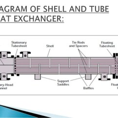 Nj Straight Line Diagram Telephone Terminal Block Wiring Redesign Of Shell And Tube Heat Exchanger 1
