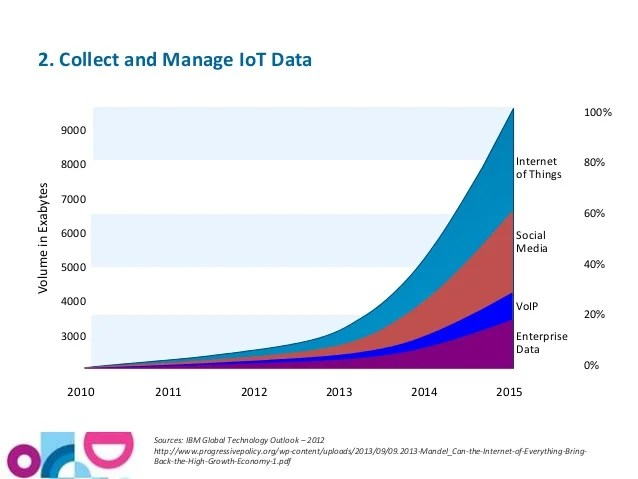IOT Data Volume