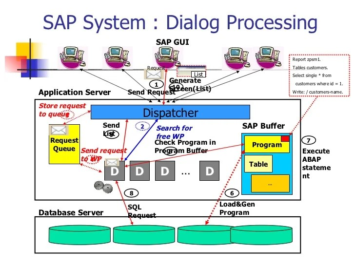 sql server memory architecture diagram direct tv genie introduction to abap