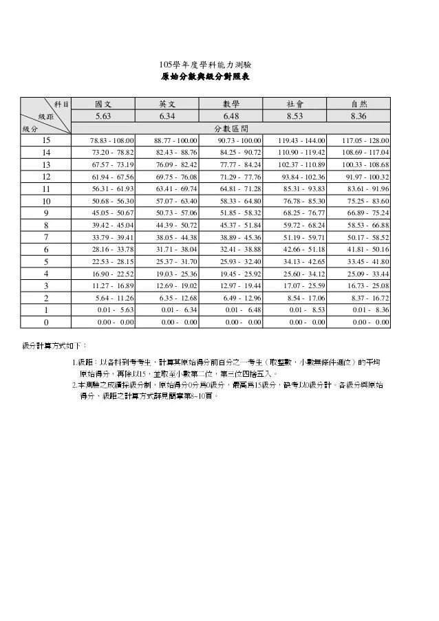105年學測原始分數與級分對照表