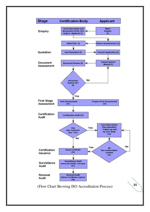 flow chart showing iso accreditation process also about rh slideshare