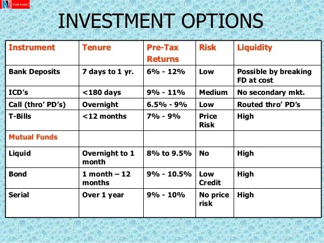 Developing  personal investment plan also in different options rh cmpr
