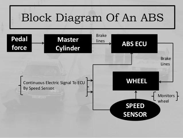 Abs Ecu Wiring Diagram