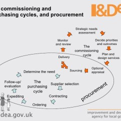 Purchasing Cycle Diagram Bmw E30 325i Radio Wiring Acca Commissioning Procurement And Third Sector Commissi 8