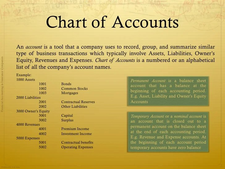 Chart of accounts also accounting in insurance companies basic concepts rh slideshare