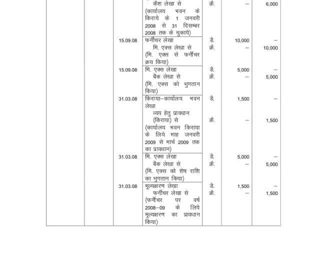 Accounts Training Manual For Ulbs Of M P Hindi