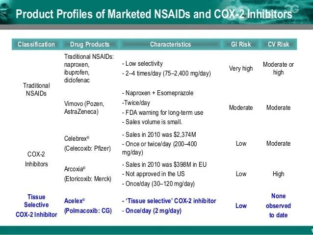 Acelex capsule 2mg - tissue selective cox-2 inhibitor ...