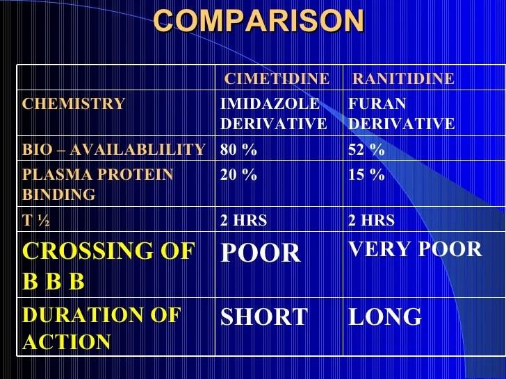 Acid peptic disease 1