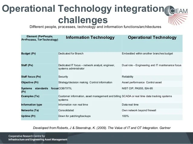 How to integrate operational and information technologies