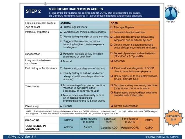 Asthma Copd Overlap Aco