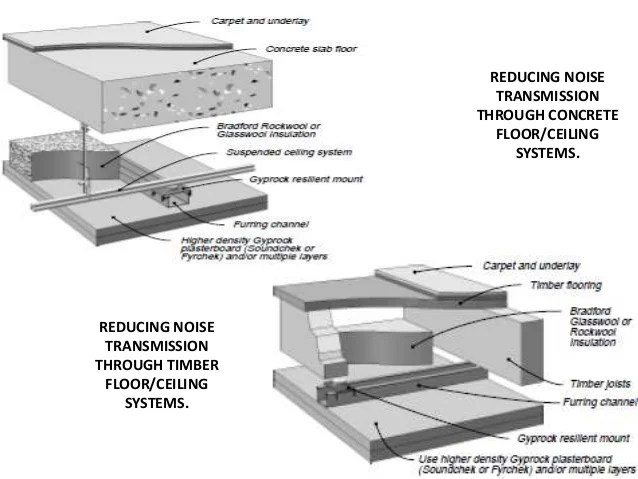Acoustical Details 2 Reducing Noise Transmission Through Concrete Floor Ceiling
