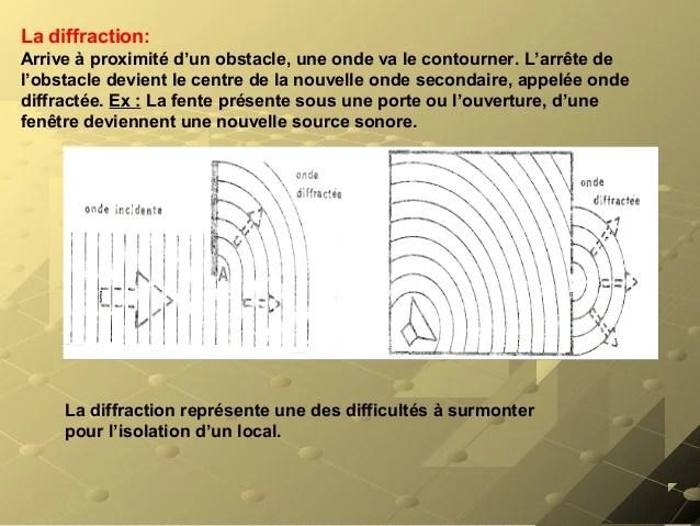 Acoustique Architecturale Amp Isolation Phonique