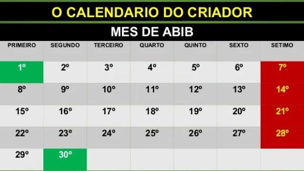 O CALENDARIO DO CRIADOR MES DE ABIB PRIMEIRO SEGUNDO TERCEIRO QUARTO QUINTO SEXTO SETIMO 1º 2º 3º 4º 5º 6º 7º 8º 9º 10º 11...