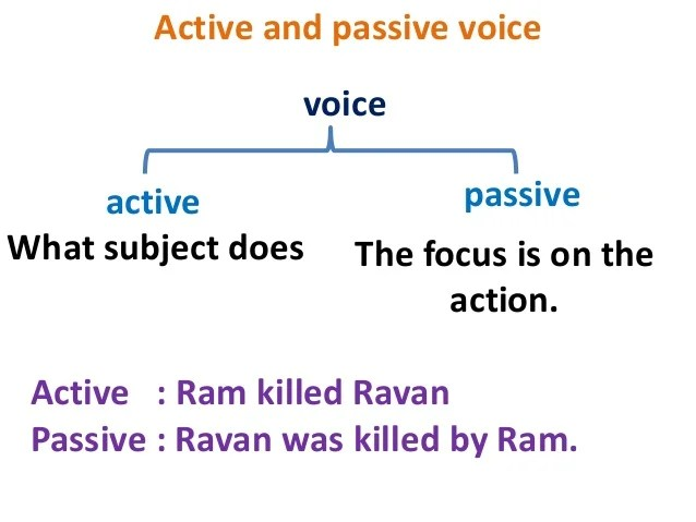 also active to passive voice basic rules rh slideshare