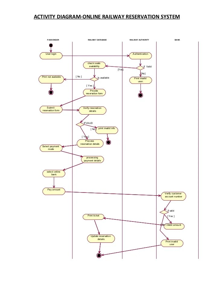 sequence diagram for hotel reservation system 2007 ford f150 xlt radio wiring activity railway