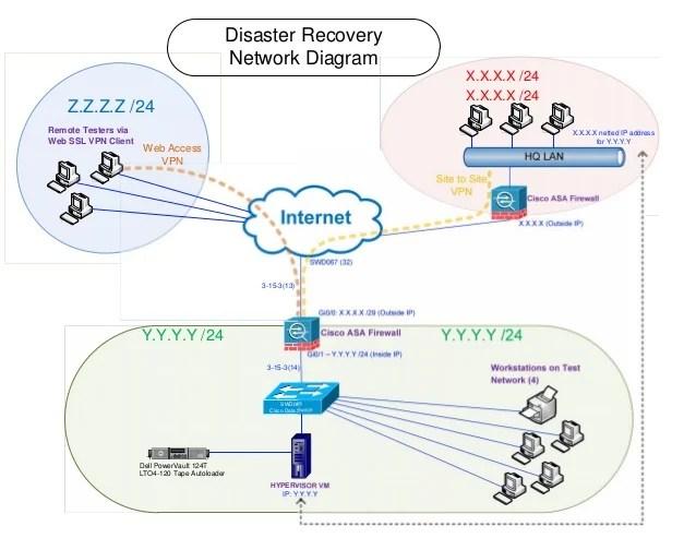 VisioDRP Network Diagram V5