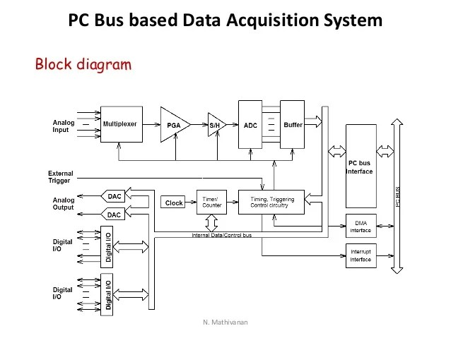 analog data acquisition system block diagram vga to av cable wiring digital converters and systems mathivanan 46 pc bus based n