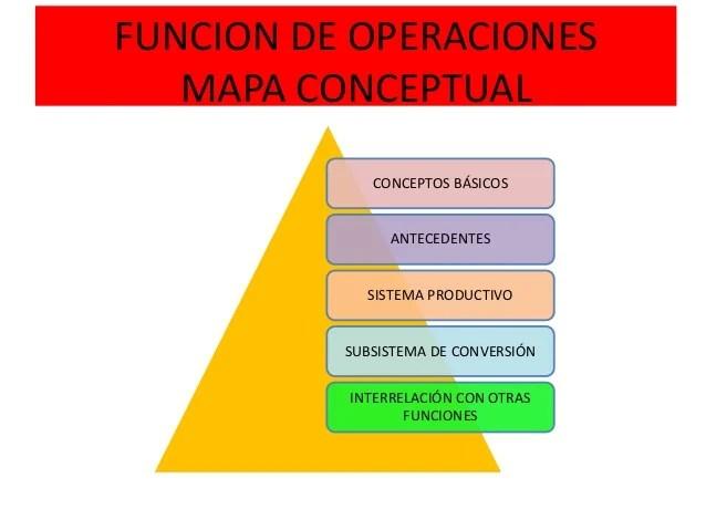 Administracion estrategica de operaciones bienes y