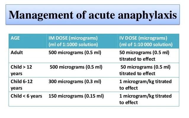management of acute anaphylaxis age im dose also adrenaline  noradrenaline rh slideshare