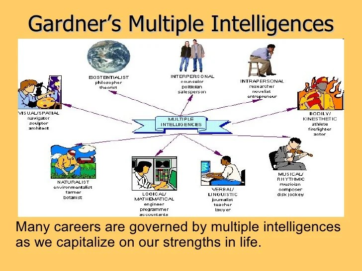 A Critique Of Gardners Theory Of Multiple Intelligences Research