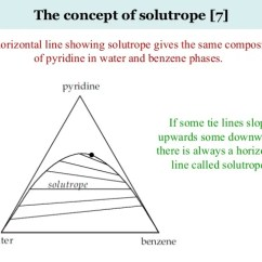 Triangular Diagram For Liquid Extraction Jane Schaffer Spider Example Advanced Chemical Engineering Thermodynamics-31-july-2016