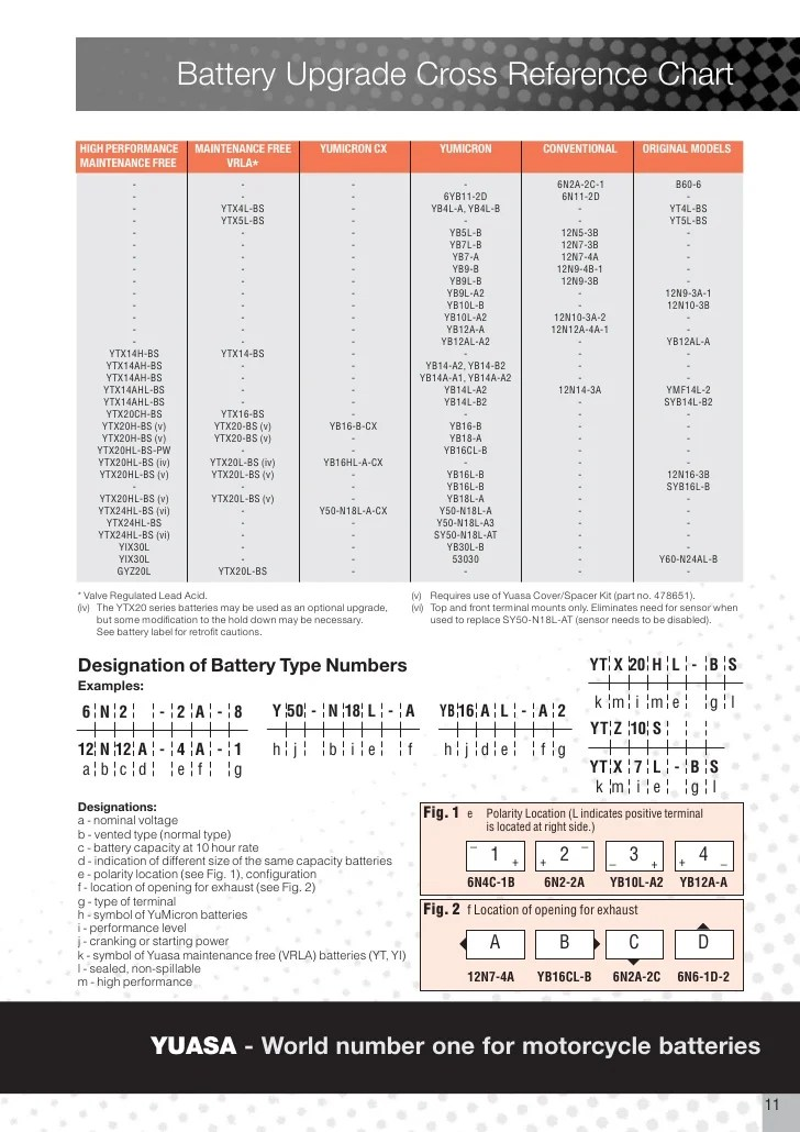 Yuasa Battery Cross Reference Chart : yuasa, battery, cross, reference, chart, Affectation, Yuasa