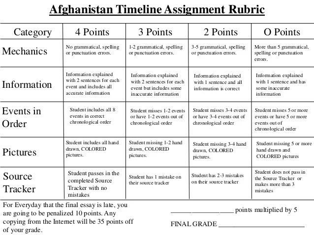Afghanistan Timeline Assignment Rubric