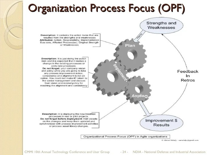 Lean Implementation of Organizational Process Focus (OPF) and Risk Ma…