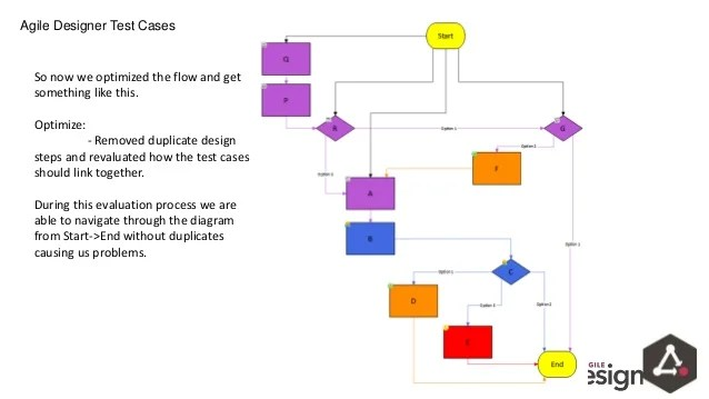 agile process flow diagram single pole pulling unit alm wiring online designer hp less test cases more coverage webinar chemical engineering
