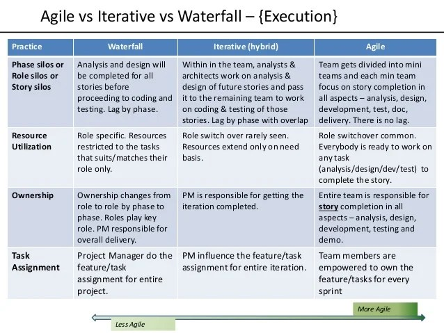 Vs waterfall  planning less agile more also iterative models rh slideshare