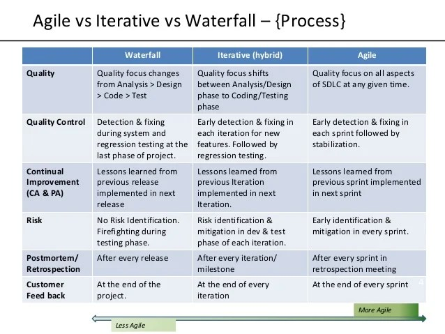 Agile vs iterative waterfall process planning execution completion also models rh slideshare