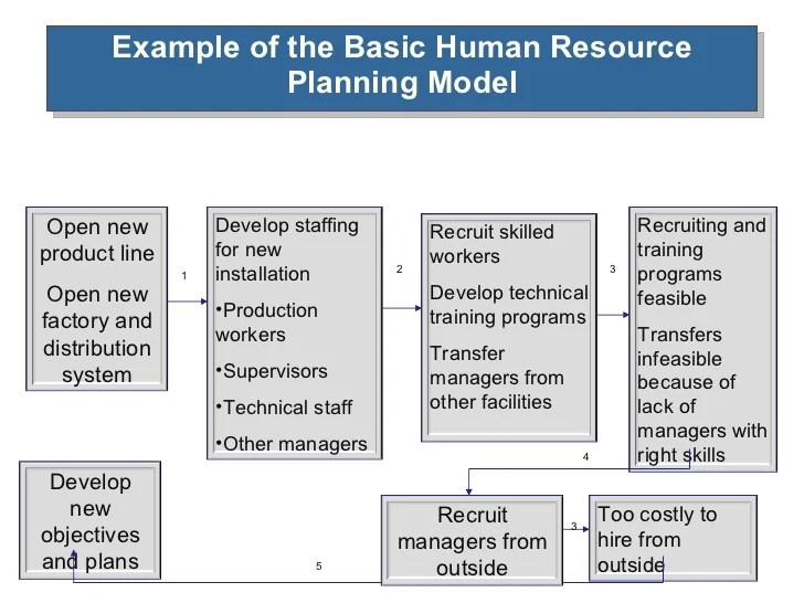 Business Plan Human Resources Section Example Admin