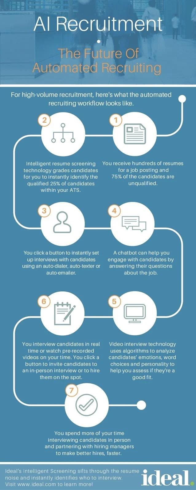 AI Recruitment The Future of Automated Recruiting