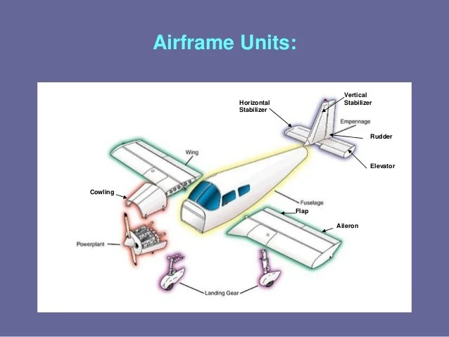 Mechanics Shearing Force And Bending Moment Diagram Aircraft Wing