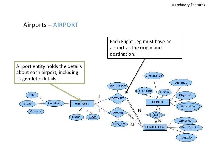 airport er diagram cub cadet lt1042 wiring airline reservation system db design