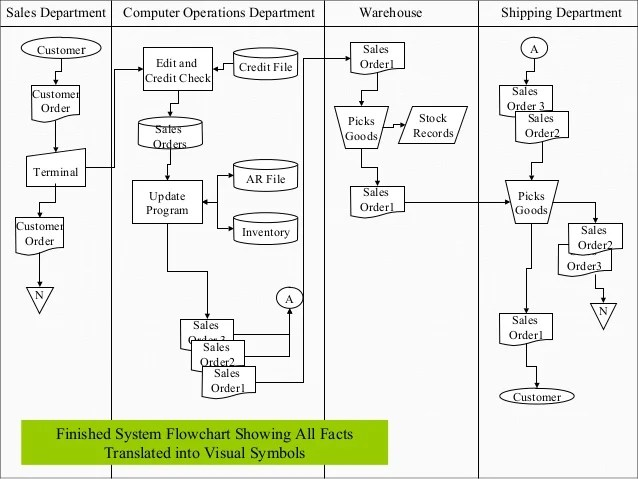 Orders inventory credit file sales department computer operations warehouse shipping finished system flowchart also introduction to transaction processing chapter no rh slideshare