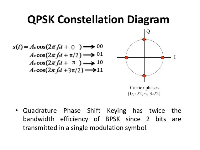 constellation diagram in digital communication nissan x trail t32 stereo wiring performance analysis of different modulation scheme qpsk waveform and transmitter design 22