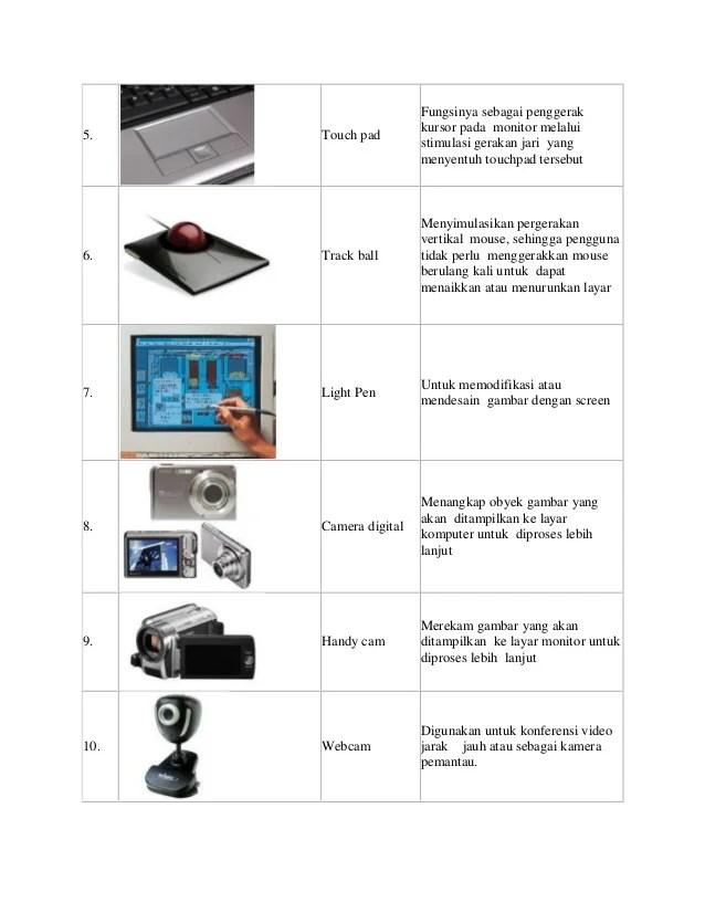 Contoh Alat Input Komputer : contoh, input, komputer, Input, Output, Beserta, Fungsinya, Berbagai