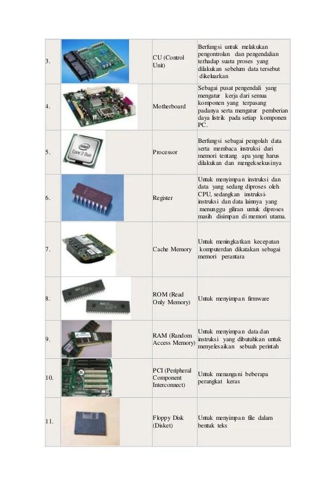 Alat Input Dan Output Beserta Fungsinya : input, output, beserta, fungsinya, Input, Output