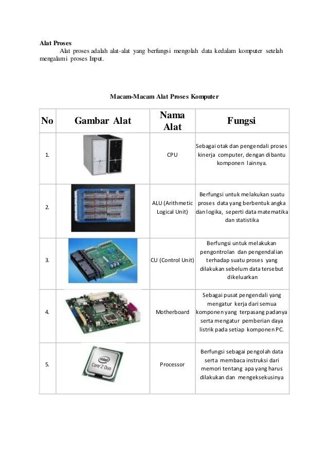 Contoh Alat Input Komputer : contoh, input, komputer, Macam, Input, Output, Komputer, Berbagai