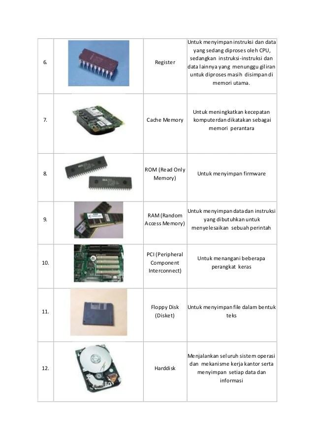 Contoh Alat Input Komputer : contoh, input, komputer, Input,, Output,, Proses, Komputer