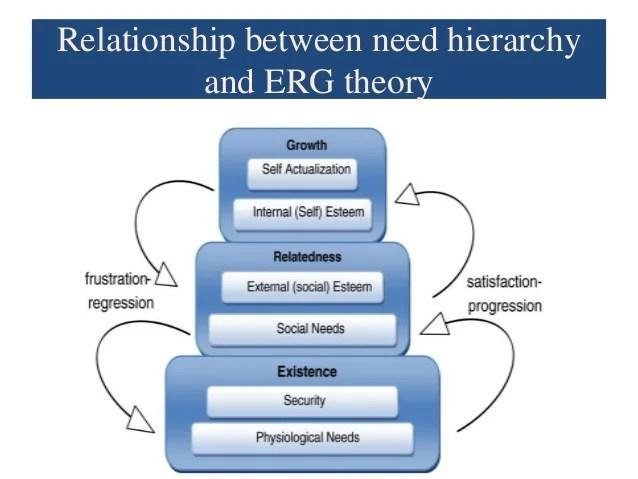 Alderfers ERG model