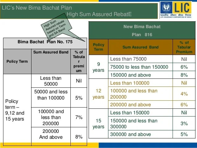 All existing plans lic of india