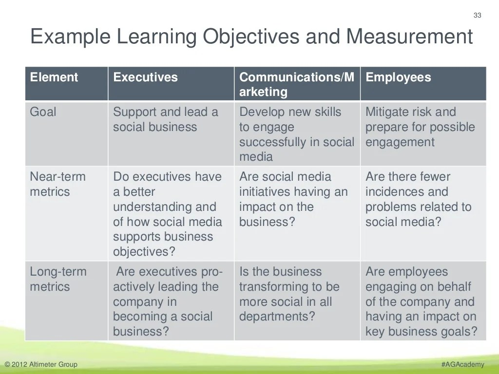Employee Goals And Objectives Template
