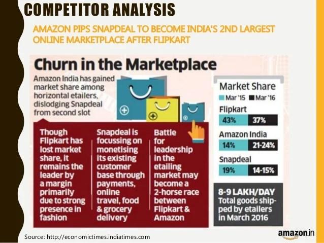 Amazon Strategy Management Presentation Competitor Analysis