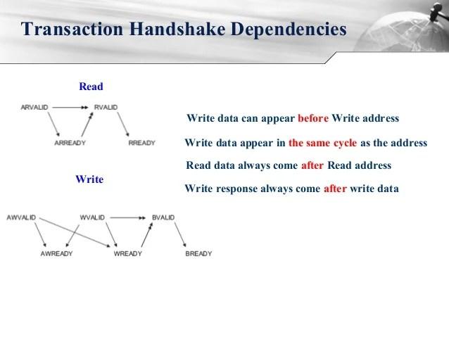 3 way handshake erkl rung australian 610 phone socket wiring diagram axi protocol 8 channel handshaking